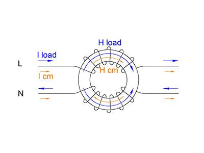How does nanocrystalline common mode choke work?